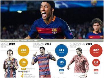 9421da47e3 Jornal chama Neymar de  gênio  e revela ameaça aos reinados de Messi ...